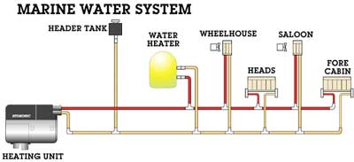 Hydronic Marine Kits Eberspaecher Heaters In Ireland Uk